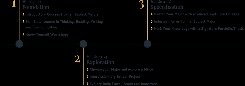 Timeline Desktop Image - RVU